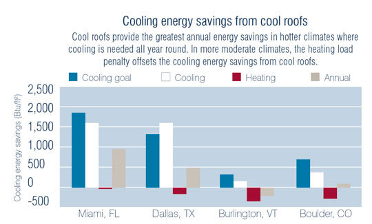 High Quality The Energy Star Website Dedicated To Cool Roofs Includes An Online  Calculator That Can Determine How Much Reflective Roofing Will Reduce Energy  Costs For A ...