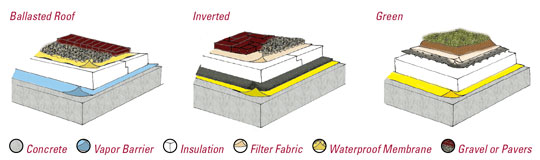Inverted Roof Membrane Amp Inverted Roof Membrane