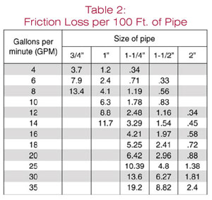 Sizing Up a Sump Pump By Duane Friend, University of Illinois ...